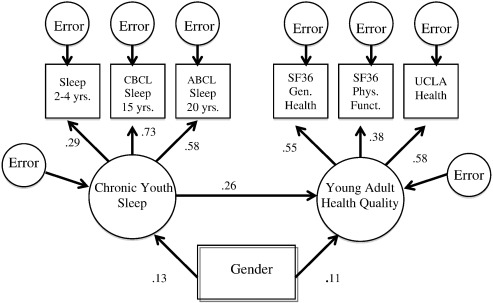 Prospective associations between chronic youth sleep