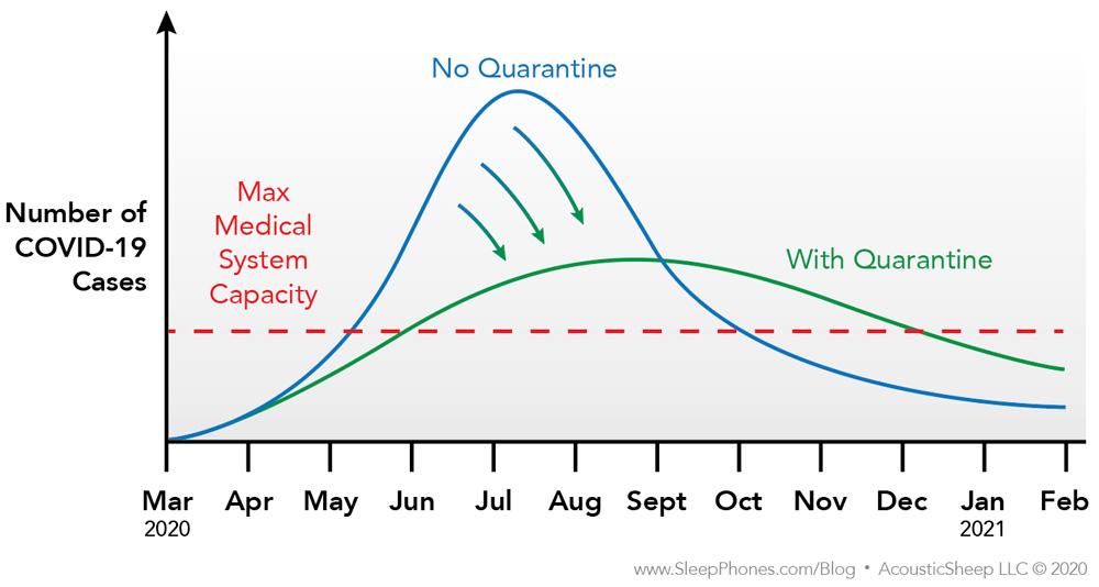 Coronavirus Predictions and What You Should Do | SleepPhones ...