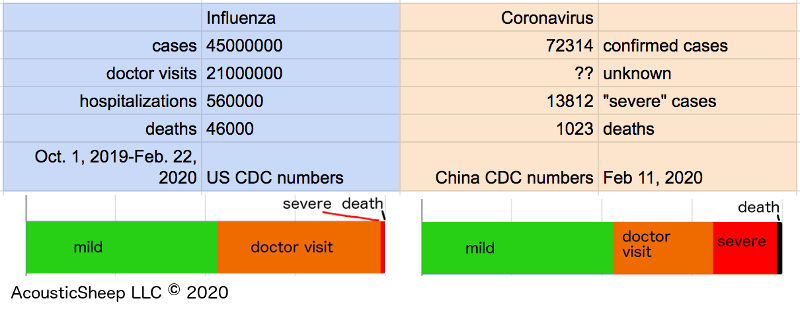 Coronavirus Predictions and What You Should Do   SleepPhones ...