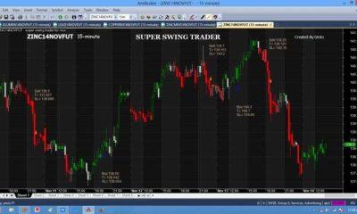 Super swing Trader For MCX for Amibroker (AFL)
