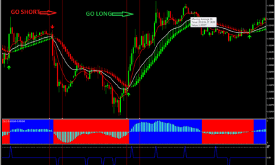 Forex Indicators With No Repaint Mt4 Indicators