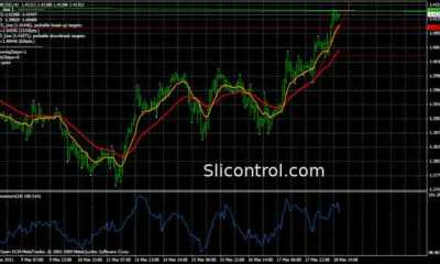 Tom demark indicators mt4 Forex System