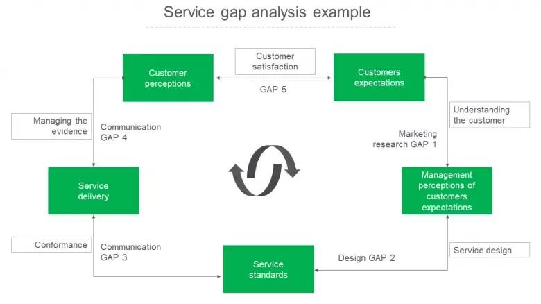 Market analysis free market analysis templates, financial needs analysis template related post financial analysis, customer service swot analysis template. Best Customer Service Gap Analysis Example Template
