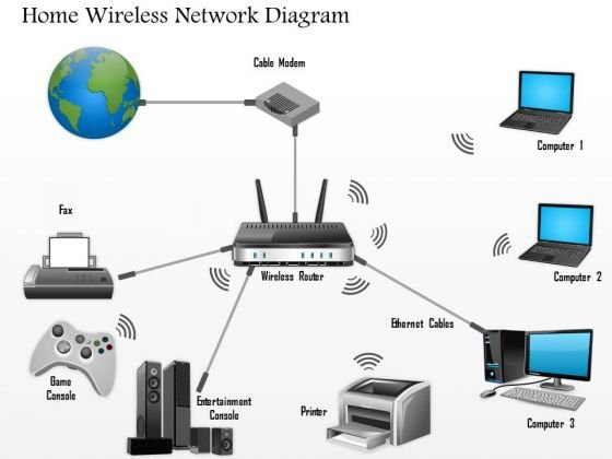 1 Home Wireless Network Diagram Networking Wireless Ppt Slide