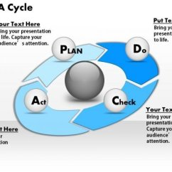 Pdca Cycle Diagram Ez Go Golf Cart Battery Wiring Business Powerpoint Ppt Presentation 1 2