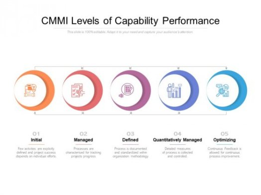 CMMI Levels Of Capability Performance