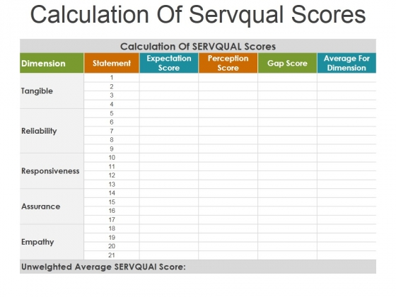 Calculation Of Servqual Scores Ppt Powerpoint Presentation Outline ...