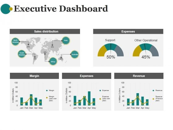 executive dashboard ppt powerpoint