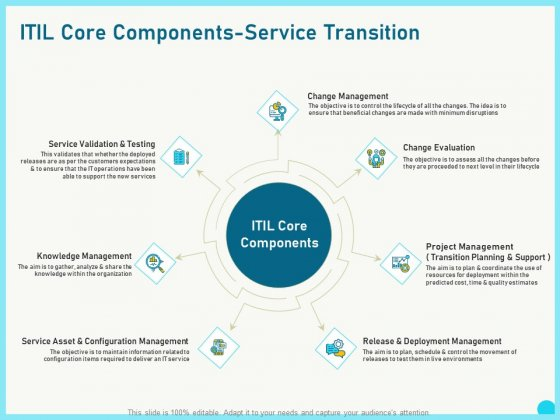 This template allows you to provide the best possible path for changes in the future. Implementing Service Level Management With Itil Core Components Service Transition Information Pdf Powerpoint Templates