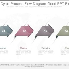 Sales Process Flow Diagram Examples 2007 Toyota Tundra Wiring Cycle Good Ppt Example Powerpoint Templates