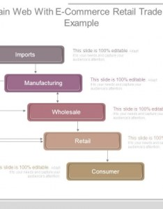 Supply chain web with  commerce retail trade chart ppt example also rh slidegeeks