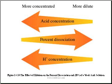 Percent Dissociation Ionization