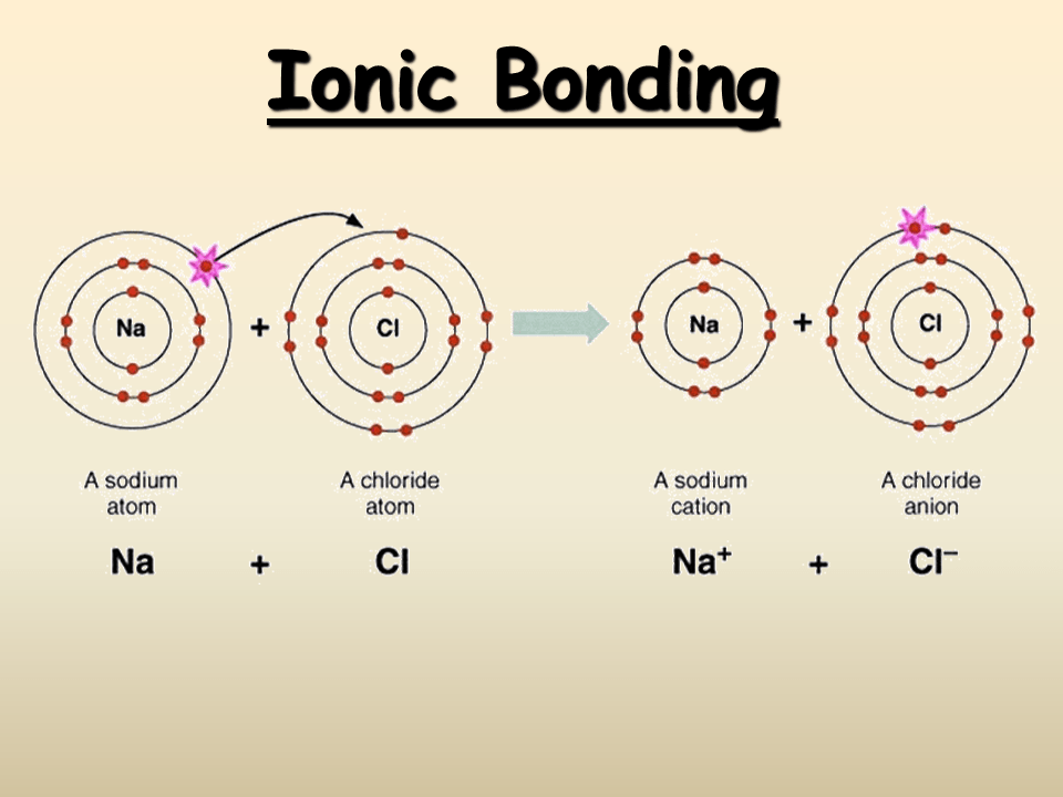 energy level diagram for aluminum cobalt radio wiring ionic bonding - presentation chemistry sliderbase