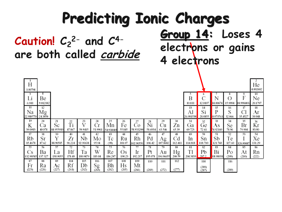 Worksheet Predicting Ionic Charges 4 15