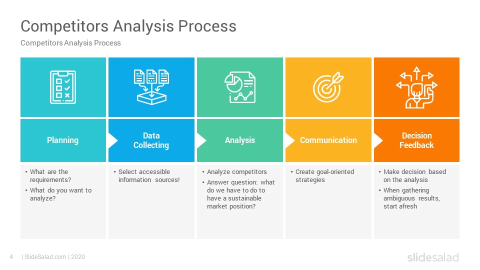 A competitive analysis template is where you will map out your competitors and gain insights regarding their capabilities. Competitor Analysis Powerpoint Template Slidesalad