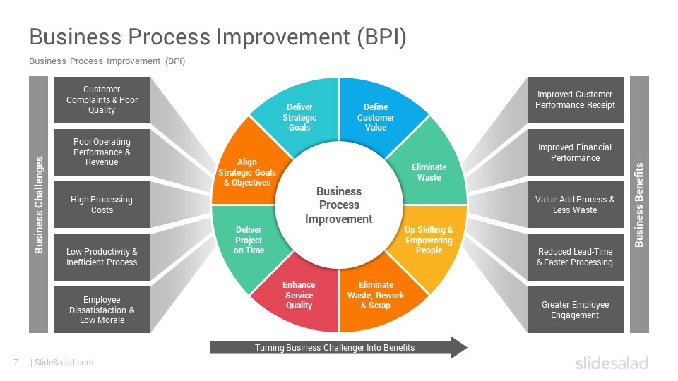 05/05/2021· with an process improvement template excel, you can quickly arrange all the customer get in touch with information of your business. Process Improvement Powerpoint Template Ppt Designs Slidesalad
