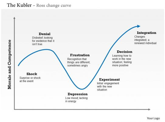 0314 The Kubler Ross Change Curve Powerpoint Presentation