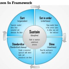 How To Draw A Flow Net Diagram Plot For Thank You Ma Am 0614 Kaizen 5s Framework Standard Business Processes Powerpoint Presentation Slide Template ...