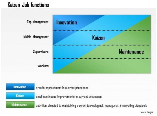 0614 Kaizen Continuous Improvement Powerpoint Presentation