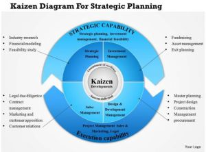 0814 Business Consulting Kaizen Diagram For Strategic
