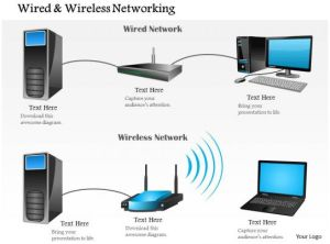 0914 Wired And Wireless Networking Shown With Router And
