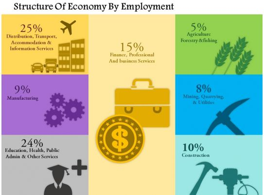 1114 structure of economy by employment powerpoint