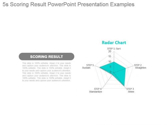 5s Scoring Result Powerpoint Presentation Examples