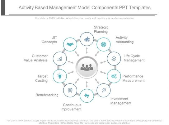 Activity Based Management Model Components Ppt Templates