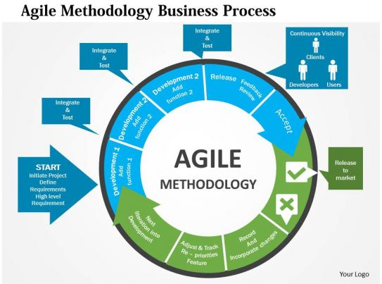 agile process flow diagram 2000 acura tl radio wiring methodology business flat powerpoint design presentation pictures ppt slide template examples professional
