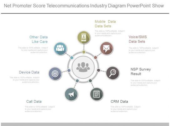 App Net Promoter Score Telecommunications Industry Diagram