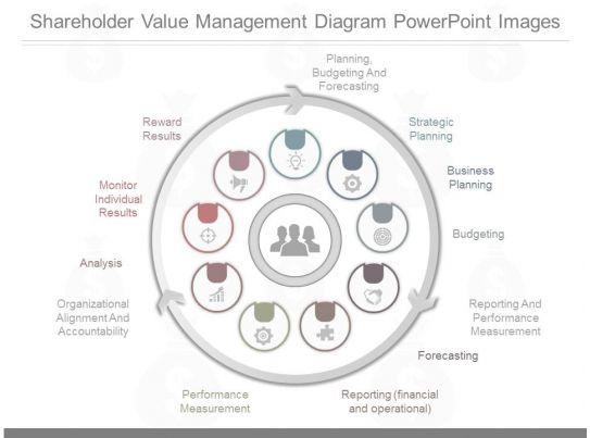 Apt Shareholder Value Management Diagram Powerpoint Images