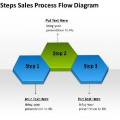 Agile Process Flow Diagram 1978 Ford F150 Ignition Switch Wiring Business Three Steps Sales Powerpoint Slides 0515 | ...