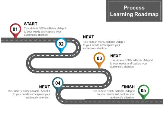 Business Process Learning Roadmap Ppt Design