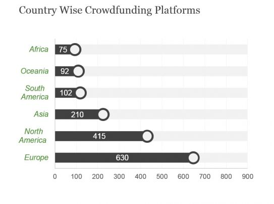Country Wise Crowdfunding Platforms Powerpoint Slide