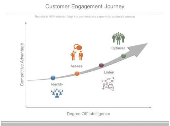 Customer Engagement Journey Ppt Presentation Deck