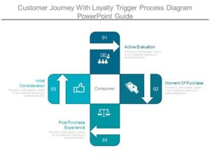 Customer Journey With Loyalty Trigger Process Diagram Powerpoint Guide | PowerPoint Presentation