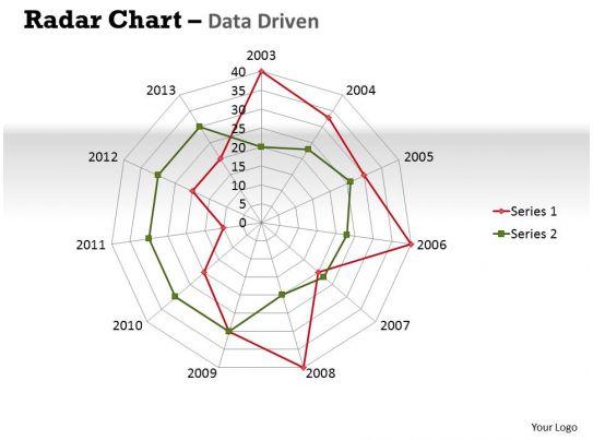 Data Driven Radar Chart Displays Multivariate Data