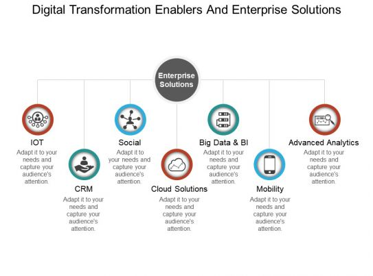 Digital Transformation Enablers And Enterprise Solutions