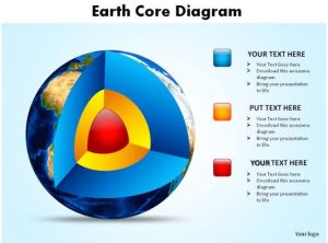 earth core diagram showing layers of earth slides diagrams templates powerpoint info graphics