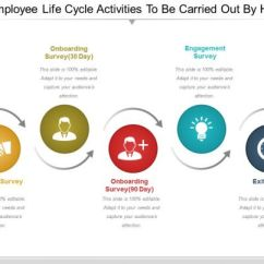 Panda Life Cycle Diagram Ge Front Load Washer Employee Pictures To Pin On Pinterest - Thepinsta
