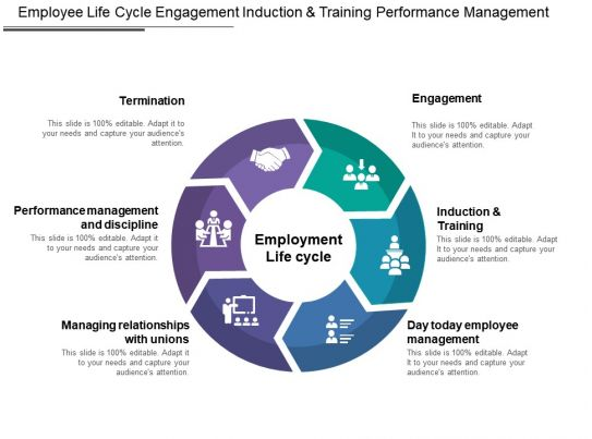 communication cycle diagram radio wiring for 2005 chevy silverado employee life engagement induction and training performance management   powerpoint slides ...