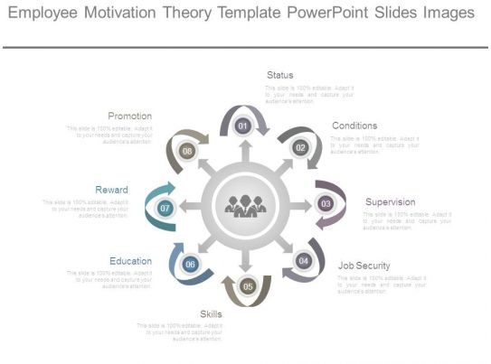 Employee Motivation Theory Template Powerpoint Slides
