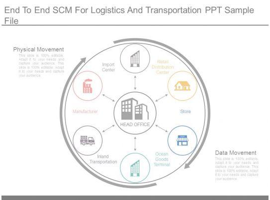 End To End Scm For Logistics And Transportation Ppt Sample