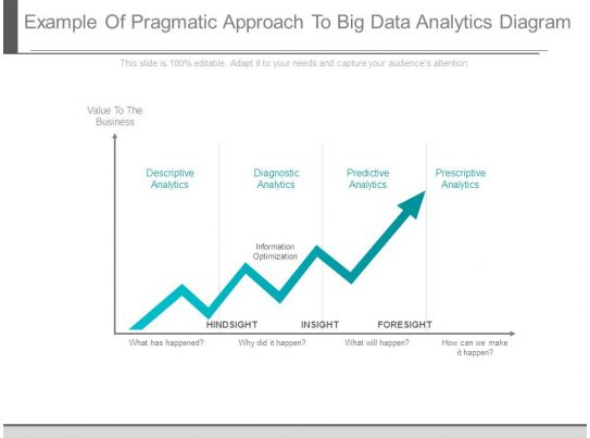 Example Of Pragmatic Approach To Big Data Analytics