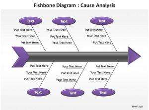 fishbone analysis diagram cause analysis ppt slides