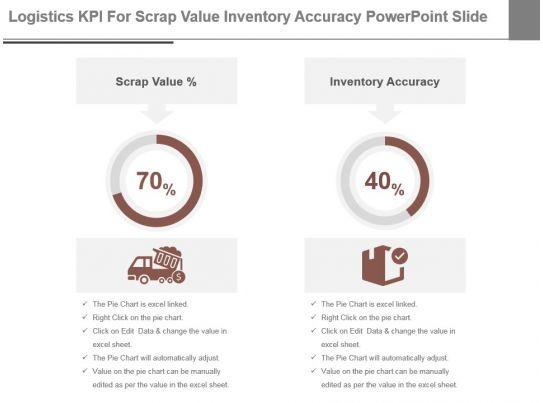 Logistics Kpi For Scrap Value Inventory Accuracy