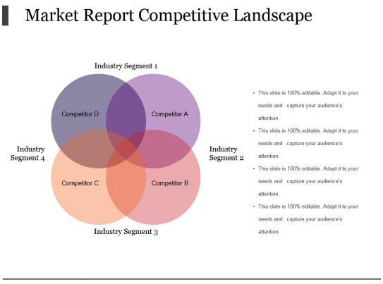 market report competitive landscape