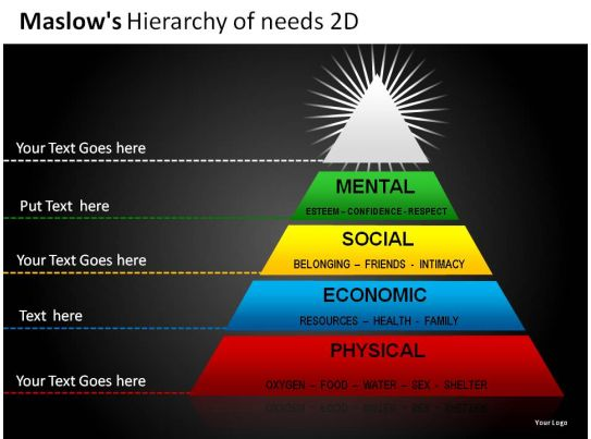 Maslows Hierarchy Of Needs 2d Powerpoint Presentation Slides PowerPoint Presentation Pictures