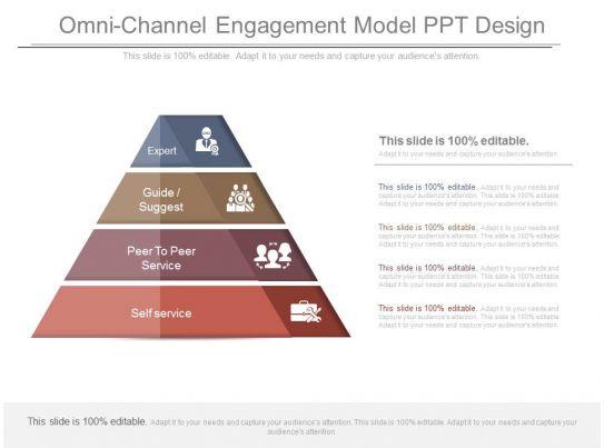 Omni Channel Engagement Model Ppt Design Presentation