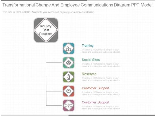 Ppts Transformational Change And Employee Communications